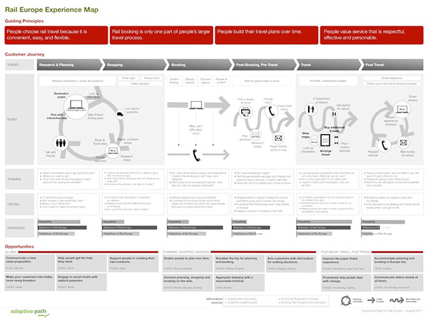 A Step-by-Step Guide to Creating Effective User Journey Maps 5