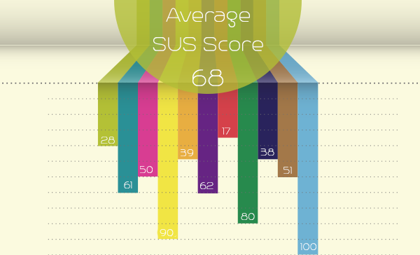 Measuring Usability with System Usability Scale (SUS) 3