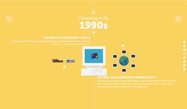 Akita: Visual History of Computing
