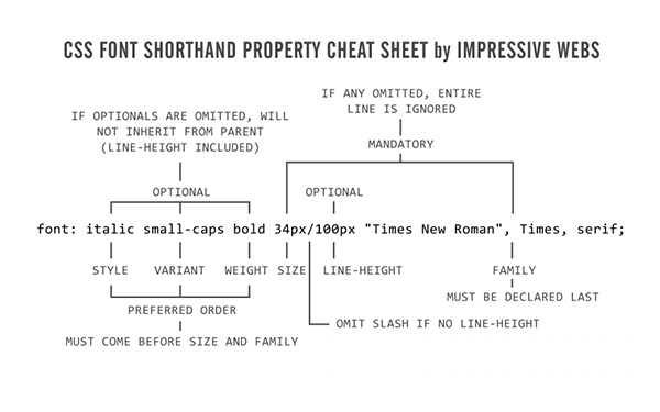 CSS Font Shorth and Property Cheat Sheet